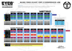 Download Cyco Basic Feed Chart