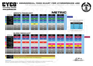 Cyco Commercial Feed Chart